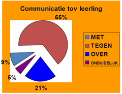 communicatie tov leerling